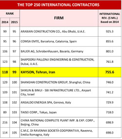 The Top 250 International Contractor (2015)