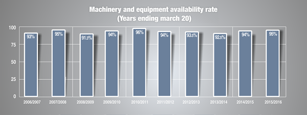 Machinery and equipment availability rate